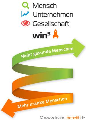 Team beneFIT win³ Logo web - Wertschöpfung durch Gesundheit